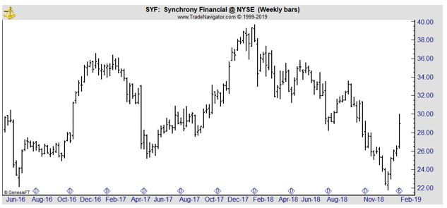 SYF weekly chart