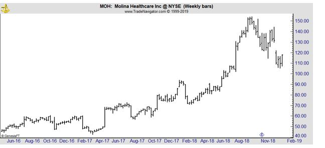 MOH weekly chart