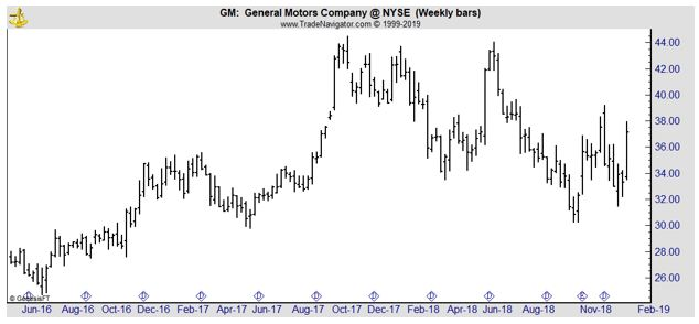 GM weekly chart