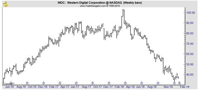 WDC weekly chart