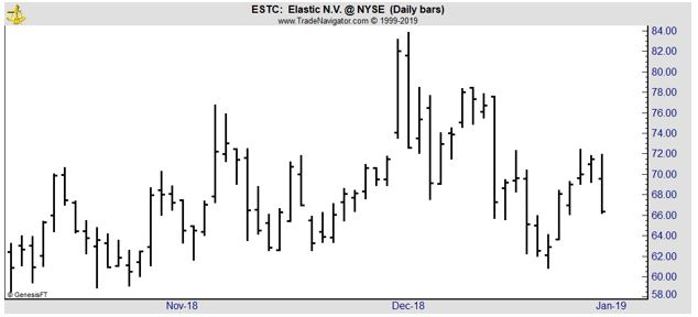 ESTC daily stock chart