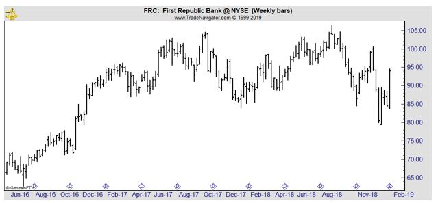 FRC weekly chart