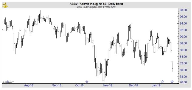ABBV daily chart