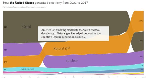 How the United States generated electricity from 2001-2017