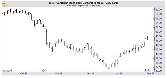 CRS daily chart