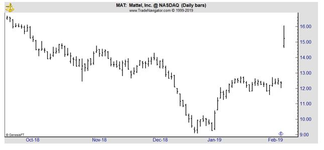 MAT daily stock chart