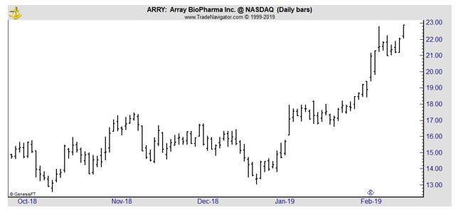 ARRY daily chart