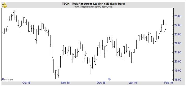 TECK daily chart