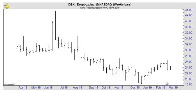 DBX weekly chart
