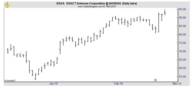 EXAS daily chart