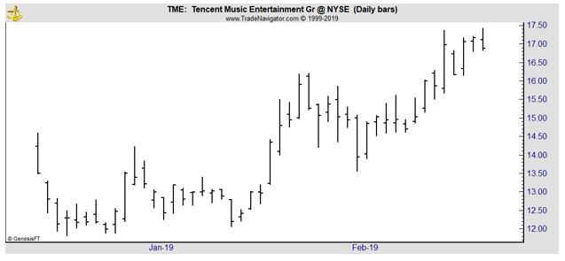TME daily chart