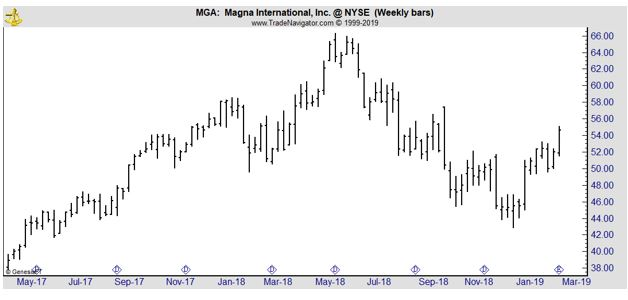 MGA weekly stock chart