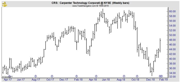 CRS weekly chart