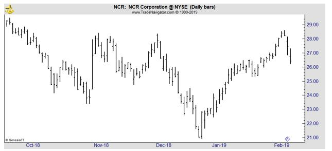 NCR daily chart