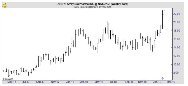 ARRY weekly chart