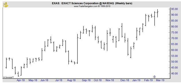 EXAS weekly chart
