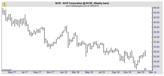 NCR weekly chart