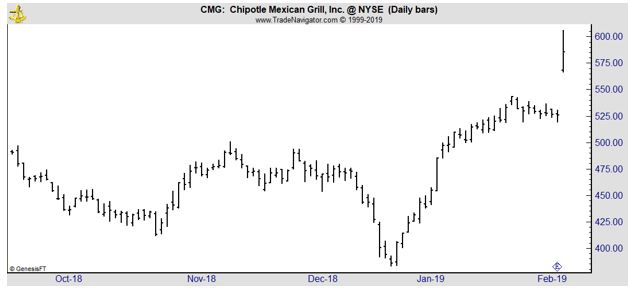 CMG daily chart