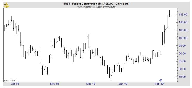 IRBT daily chart
