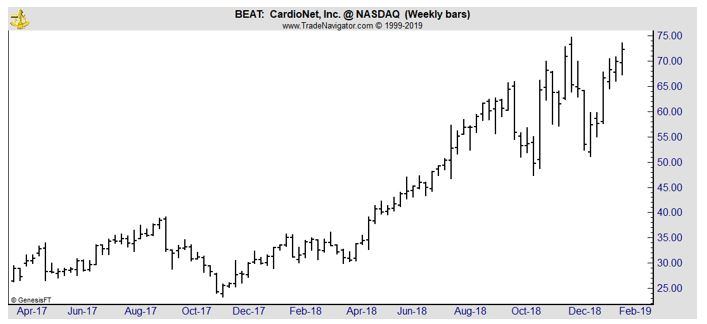 BEAT weekly chart