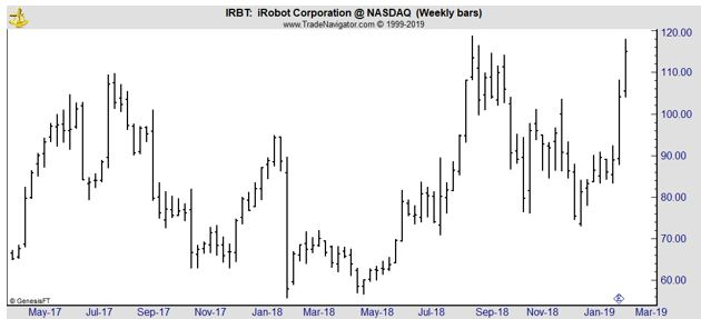 IRBT weekly chart