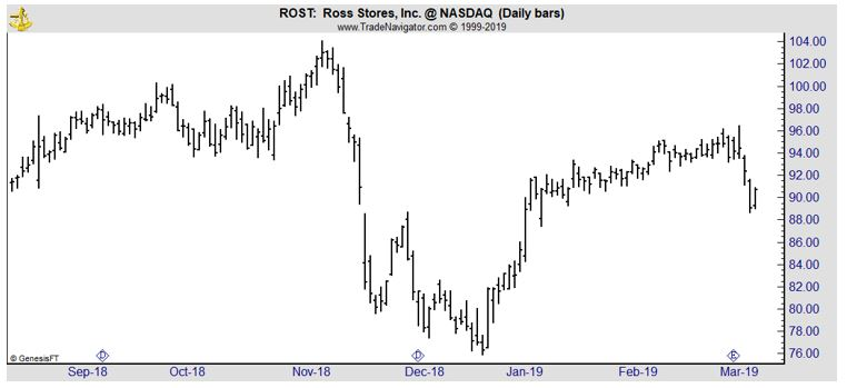 ROST daily chart
