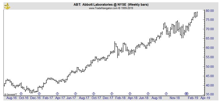 ABT weekly chart