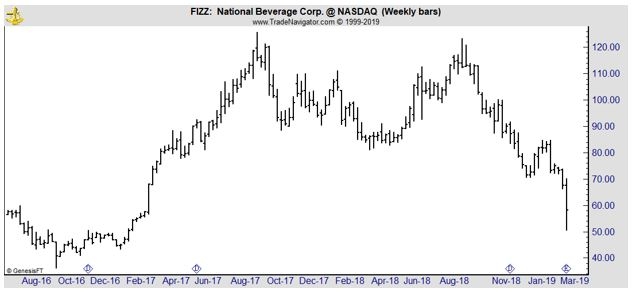 FIZZ weekly chart