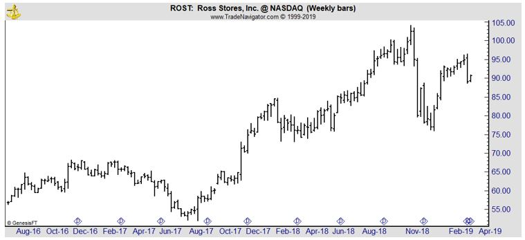 ROST weekly chart