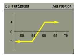 bull put spread chart
