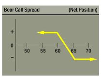 bear call spread format