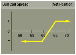 bull call spread chart