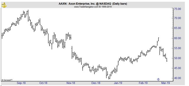 AAXN daily chart