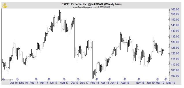 EXPE weekly chart