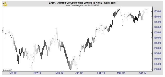 BABA daily chart
