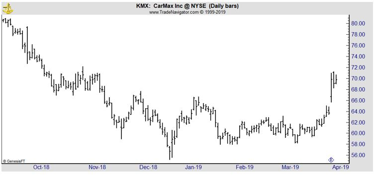 KMX daily chart