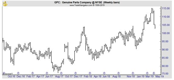 GPC weekly chart