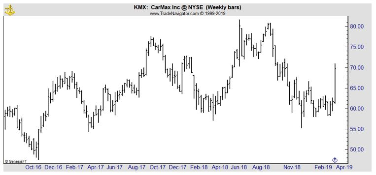 KMX weekly chart