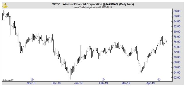WTFC daily chart