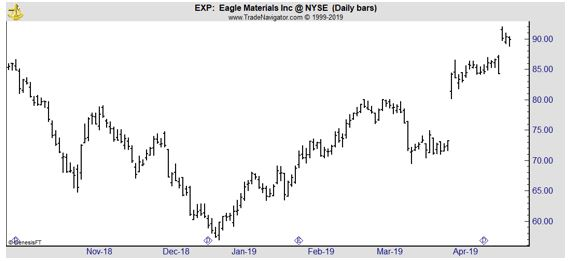 EXP daily chart