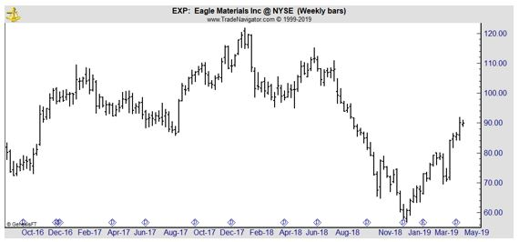 EXP weekly chart