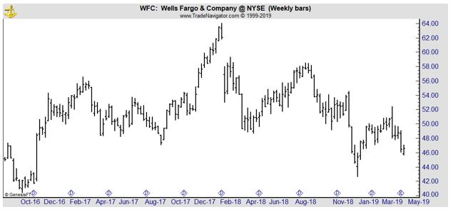 WFC weekly chart