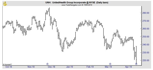 UNH daily chart