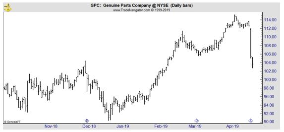GPC daily chart