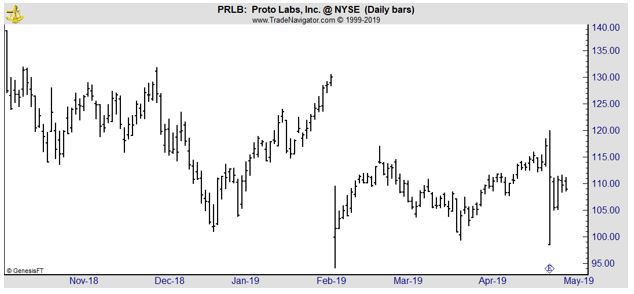 PRLB daily chart