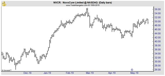 NVCR daily chart width=