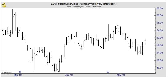 LUV daily chart