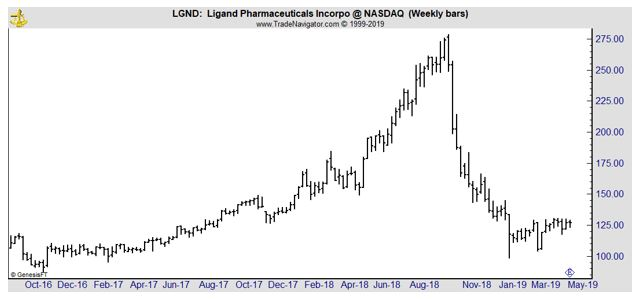 LGND weekly chart