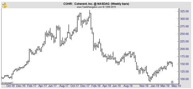 COHR weekly chart