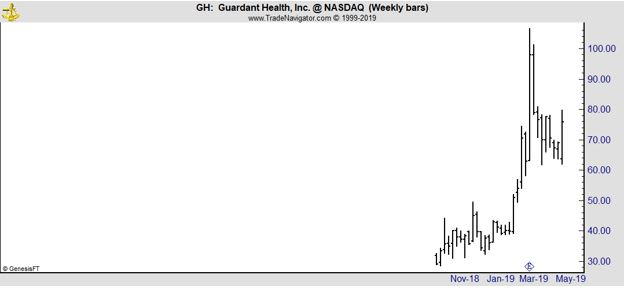 GH weekly chart